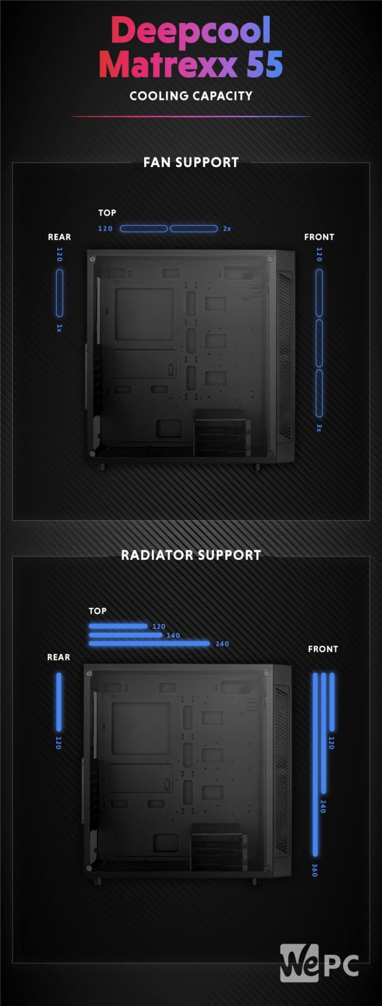 Deepcool matrexx 55 Cooling Capacity