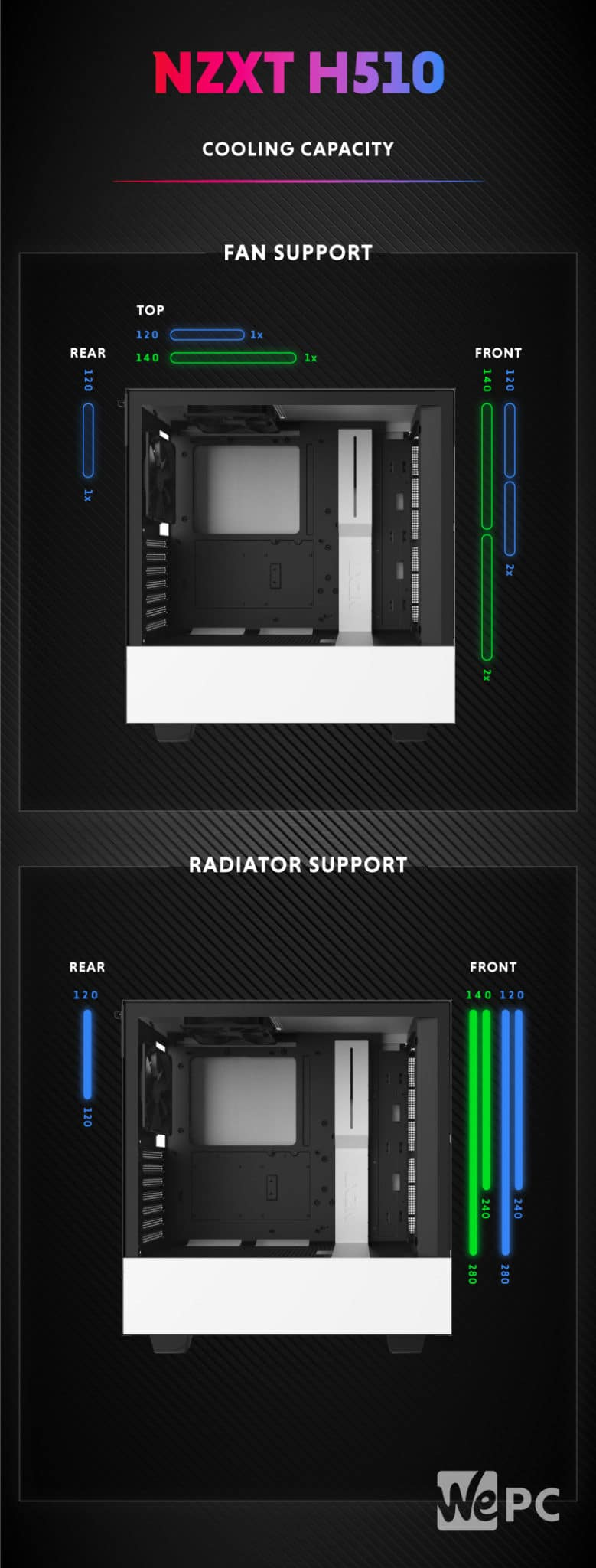 NZXT H510 Cooling Capacity