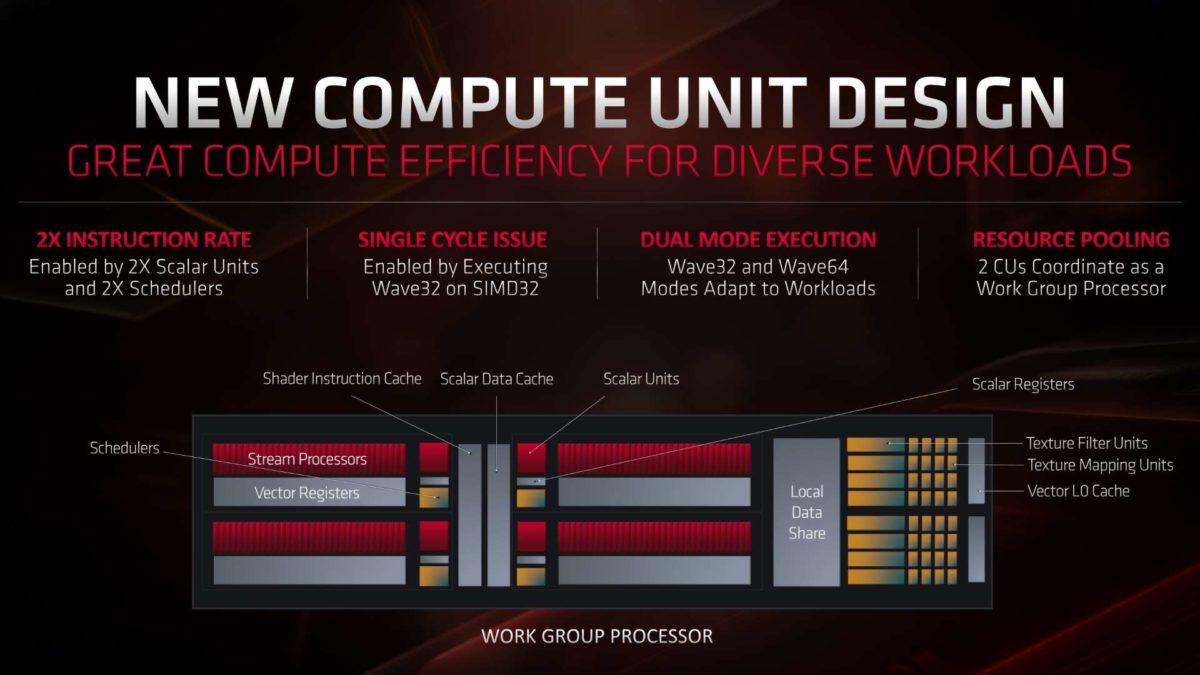 RDNA Compute Unit