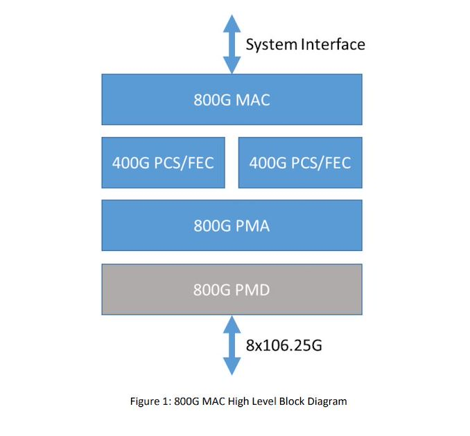 ethernet-technology-consortium-announces-800-gigabit-ethernet-specs