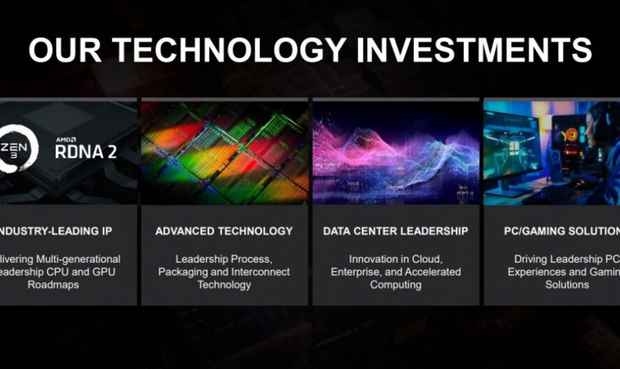 AMD's Research and Development investment has grown by 18%
