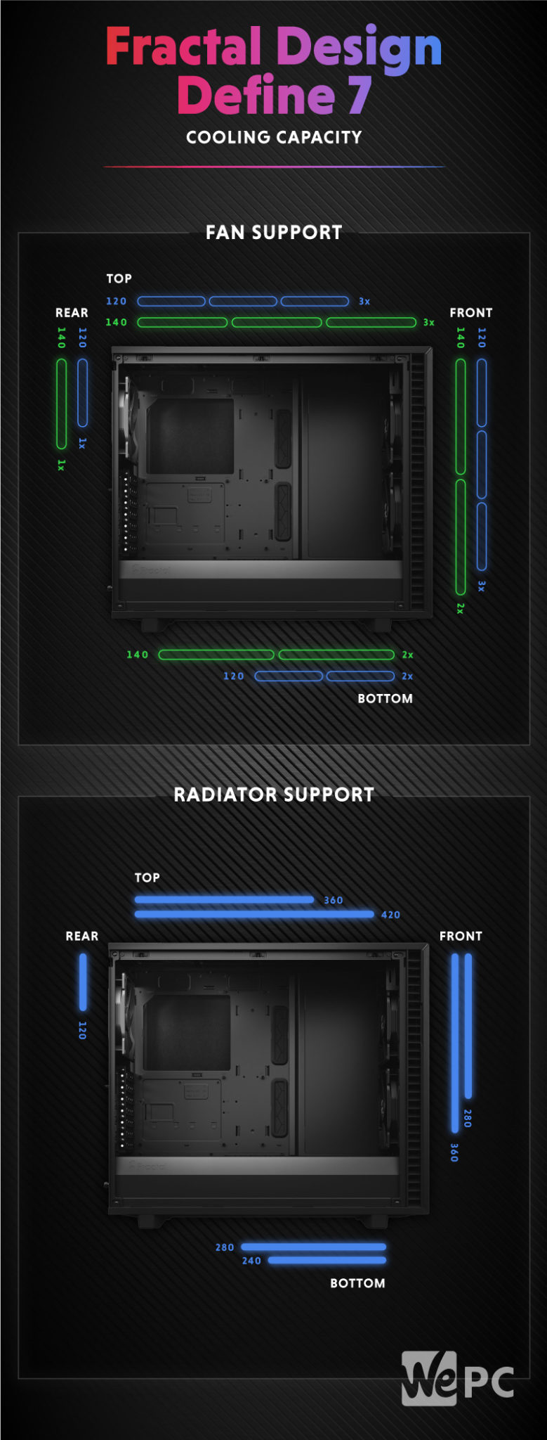 Fractal Design Define 7 Cooling Capacity