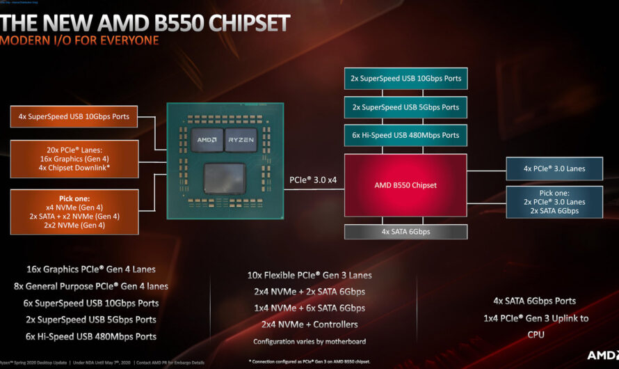 AMD Details the B550 Chipset