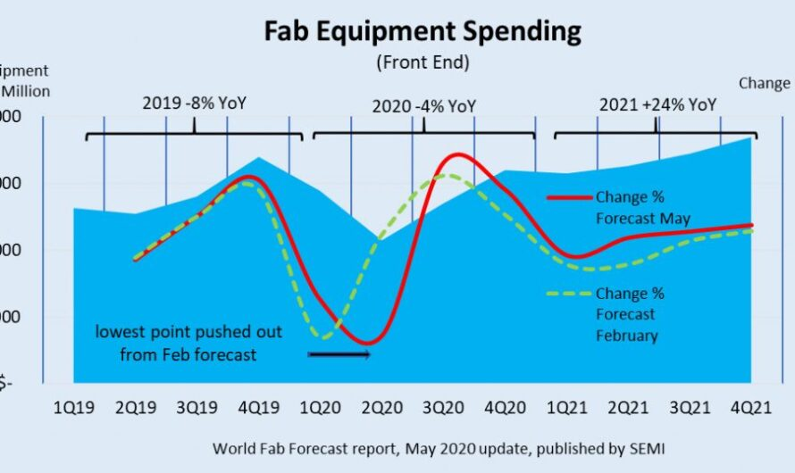 Semiconductor factories expected to spend close to $68 billion on equipment in 2021