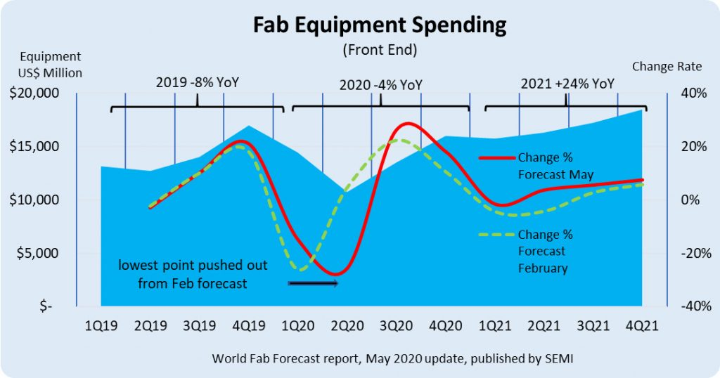 semiconductor-factories-expected-to-spend-close-to-$68-billion-on-equipment-in-2021