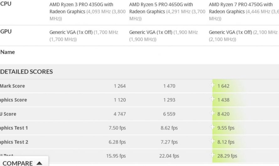"New AMD ""Renoir"" APUs spotted in 3DMark database"