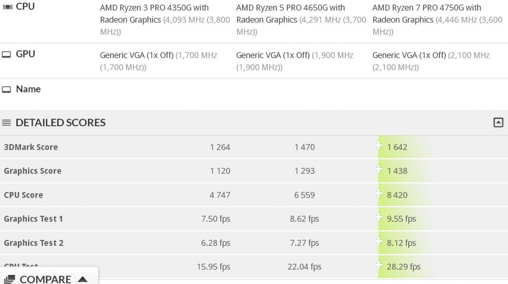 "new-amd-""renoir""-apus-spotted-in-3dmark-database"