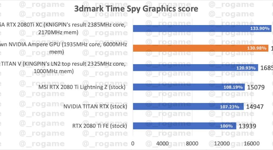 Nvidia RTX 3000 GPU specs surface, Ampere 3DMark Time Spy score leaked