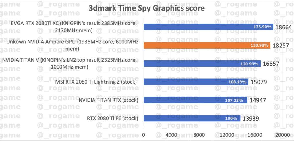 nvidia-rtx-3000-gpu-specs-surface,-ampere-3dmark-time-spy-score-leaked