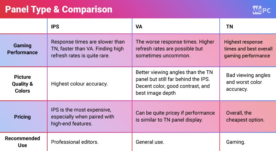 Panel Type Comparison Monitors