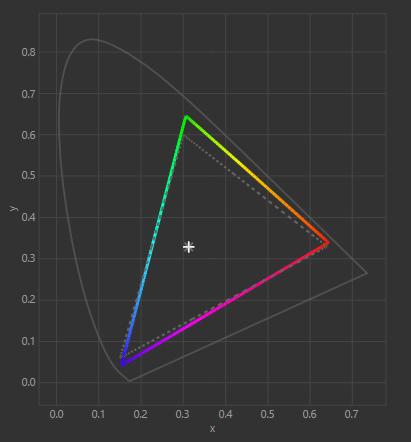 ASUS VG279QM Calibrated Color Gamut
