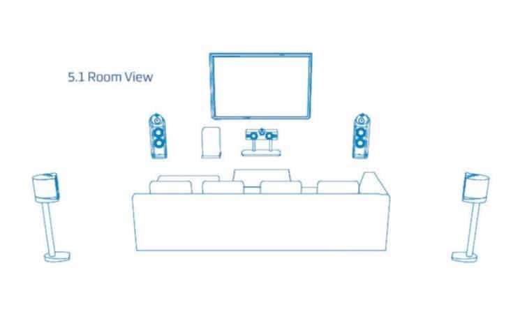 A 5.1 surround audio system setup Illustration by Digital Trends