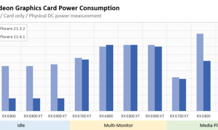 amd-adrenalin-214.1-drivers-improves-gpu-power-consumption-by-up-to-72%