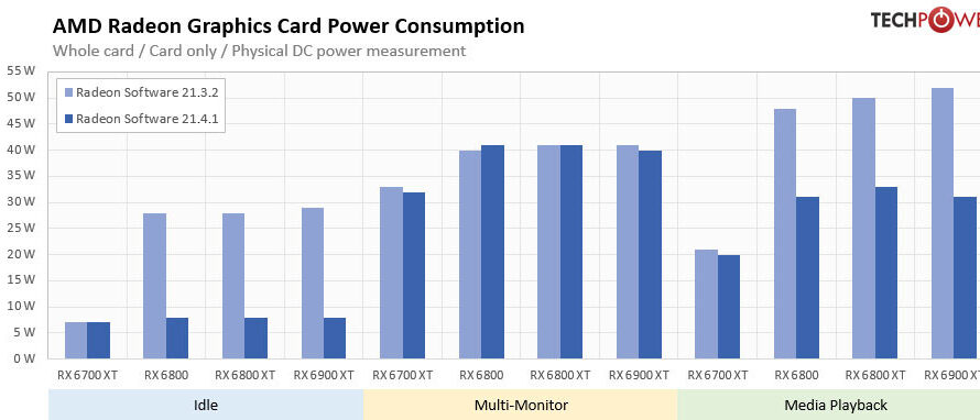 AMD Adrenalin 21.4.1 drivers improves GPU power consumption by up to 72%